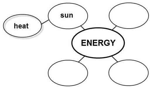 connected ovals with the words energy, heat, sun